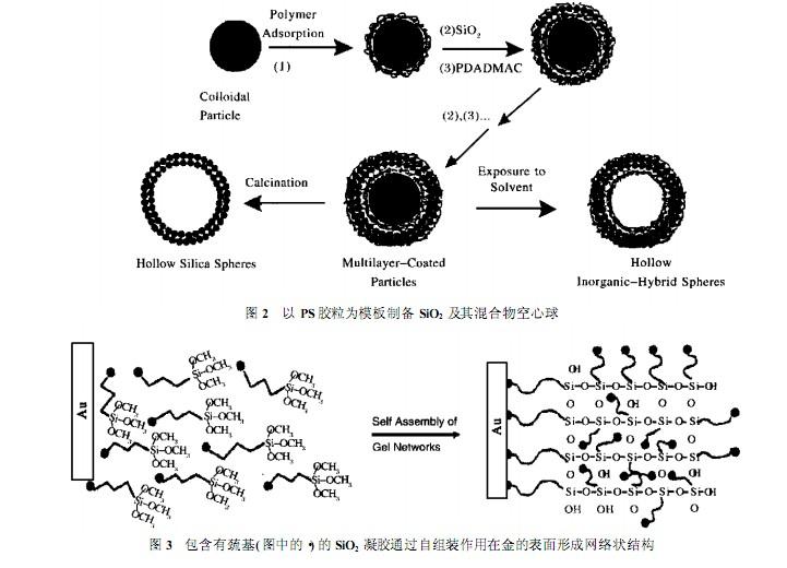 迅速地制备出纳米结构的sio2
