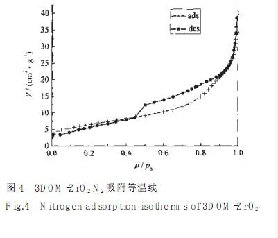 氧氯化锆直接热分解制备三维有序大孔氧化锆